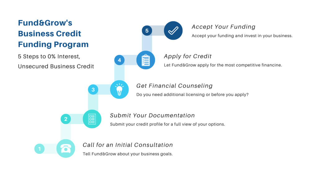 Fund&Grow's Business Credit Funding Program