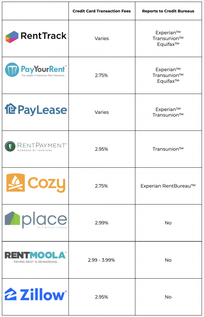 Which is the Best Online Rent Payment Service?
