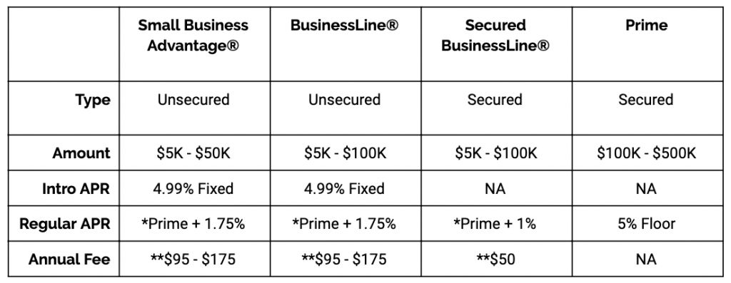 Wells Fargo Business Line of Credit Comparison