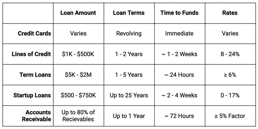 Lendio Rates Chart