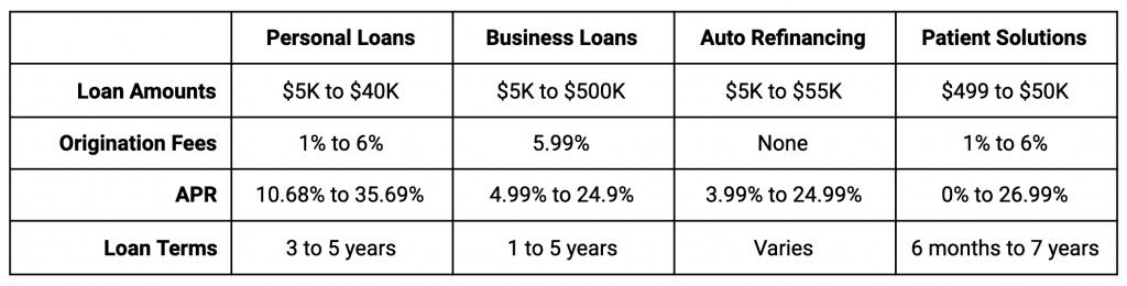 LendingClub loans overview