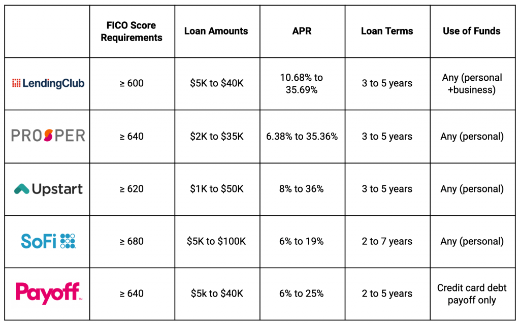 LendingClub vs Prosper vs Upstart vs SoFi vs Payoff
