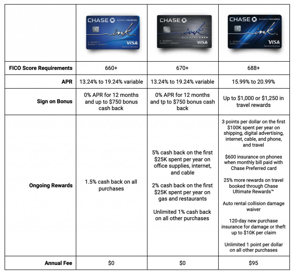 Chase Ink Business Credit Cards