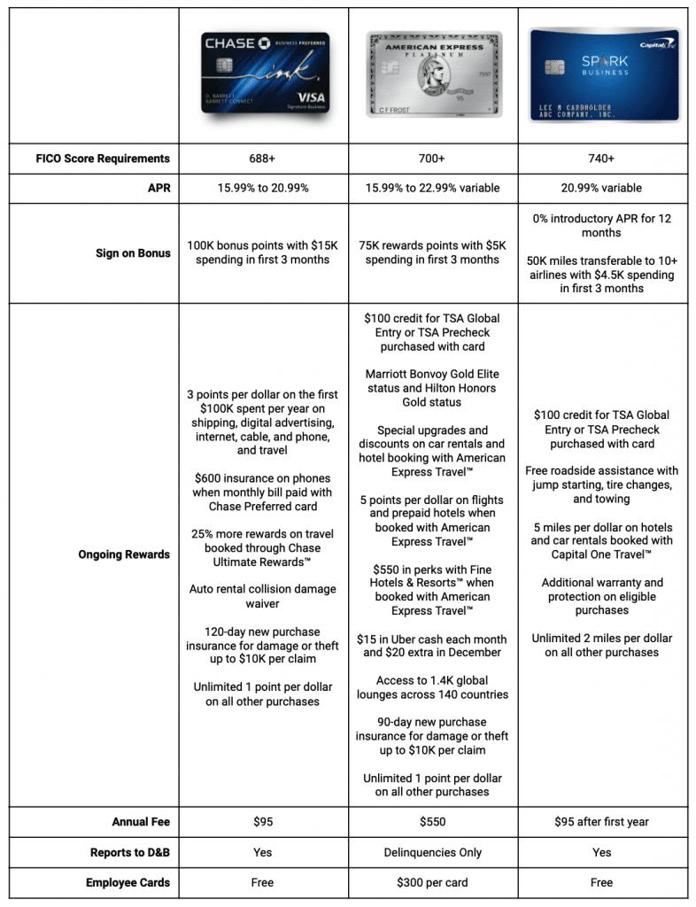 Chase Ink Preferred vs Amex Platinum vs CapitalOne Spark
