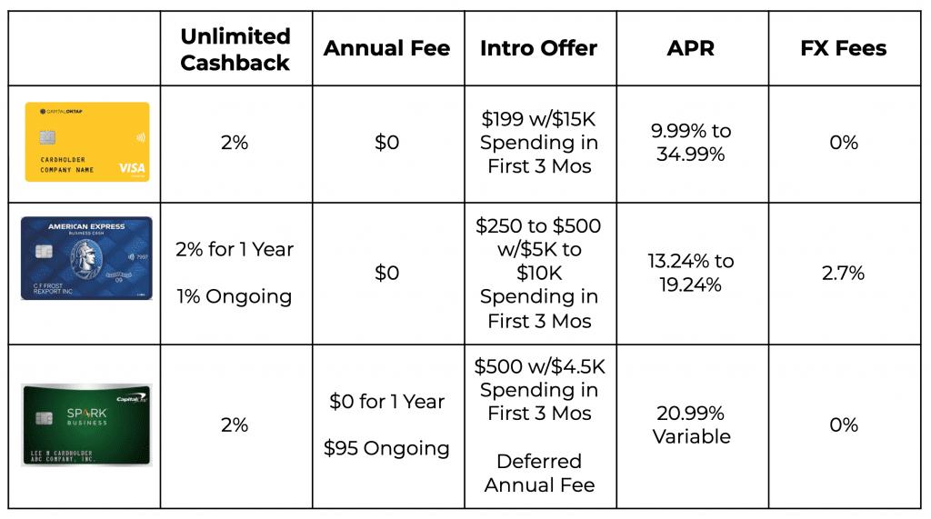 Capital on Tap vs Amex vs Capital One